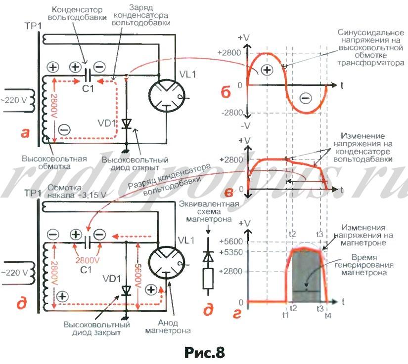 Принцип работы микроволновой печи схема
